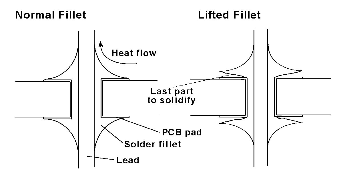 A GUIDE TO LEAD-FREE SOLDERING FOR ASSEMBLERS & SUB-CONTRACTORS by